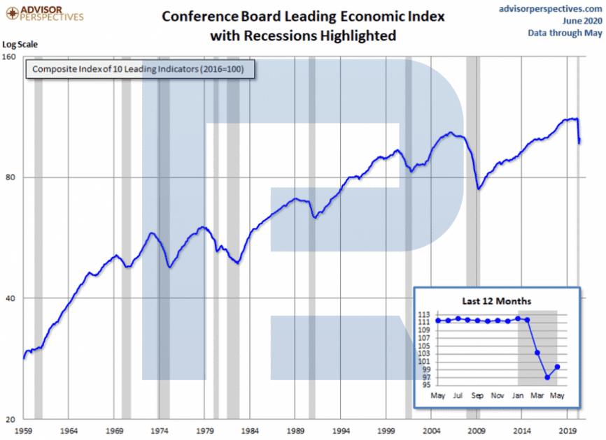 Leading Economic Index - předpověď hospodářské krize