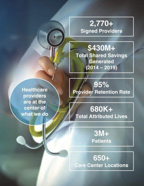 Podnikání Privia Health Group