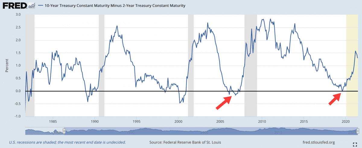 Spread výnosů amerických státních dluhopisů 10y a 2y