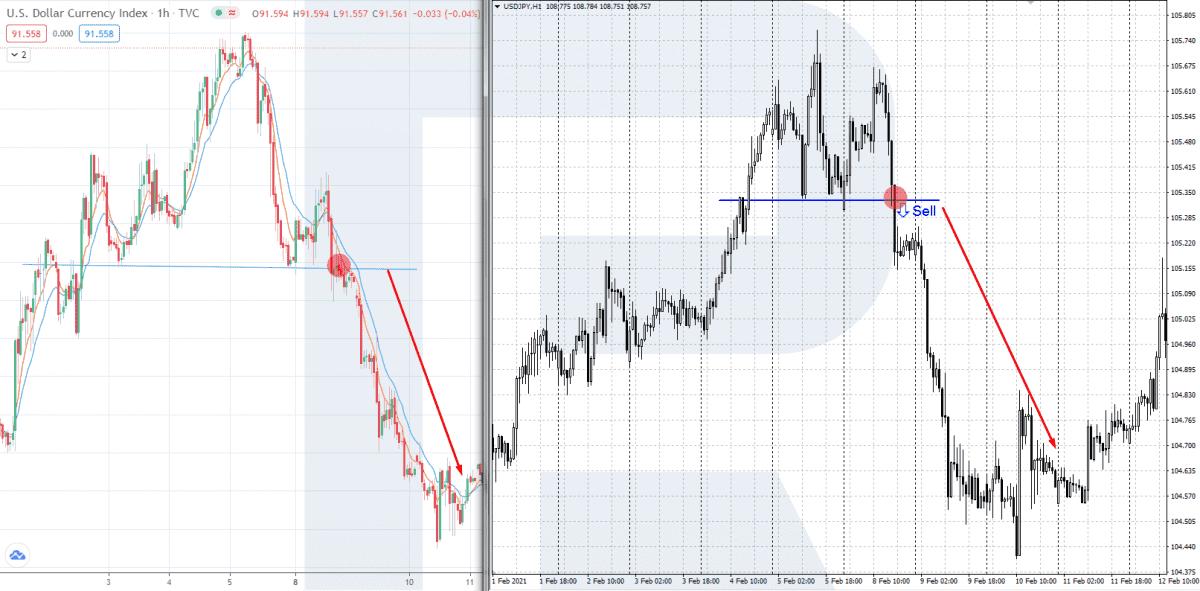 US Dollar index - obchodování korelujících měnových párů