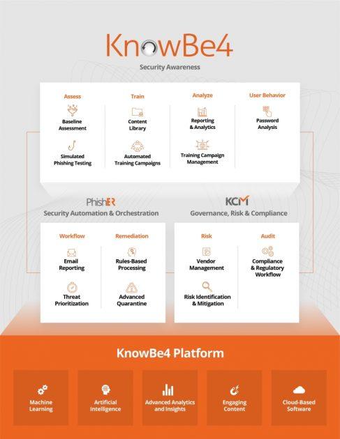 V čem podniká společnost KnowBe4