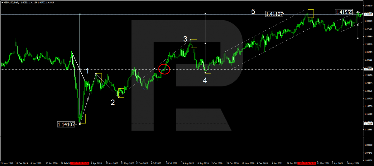 GBPUSD trading podle technické analýzy