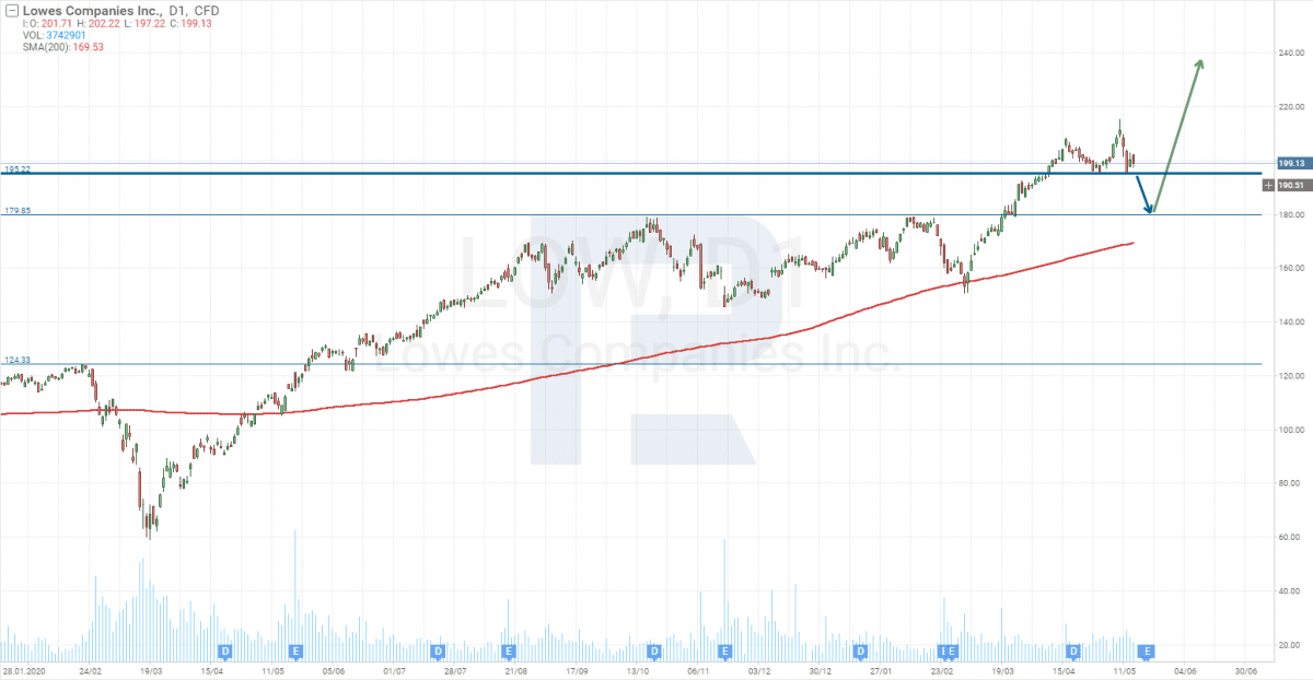 Cena akcií Lowe's Companies, Inc.