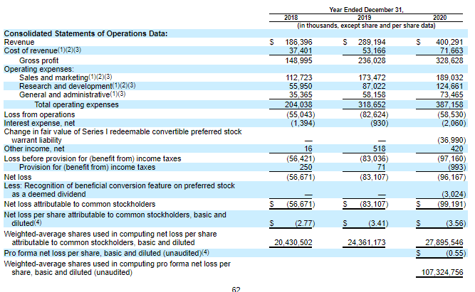 Finanční výkonnost Procore Technologies