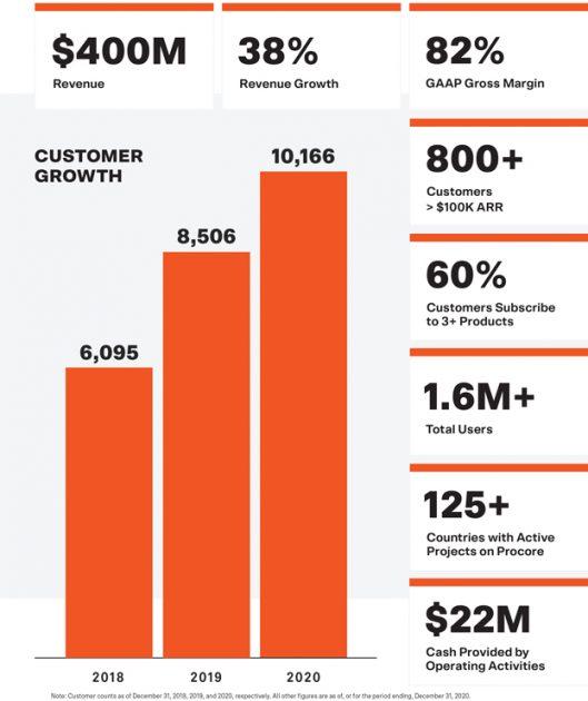 Růst společnosti Procore Technologies