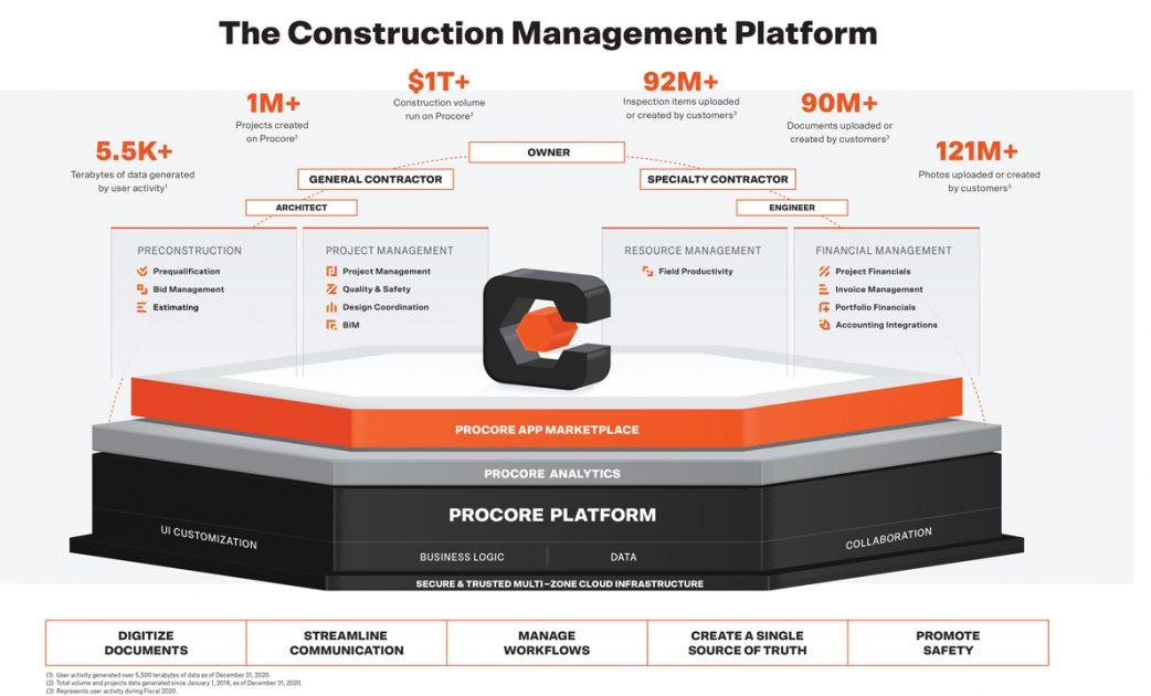 V čem podniká Procore Technologies