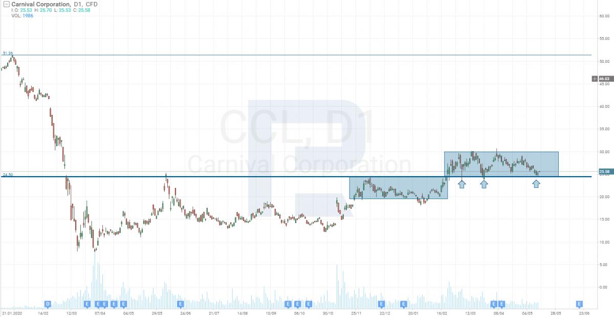 Vysoká inflace - investice Carnival Corporation