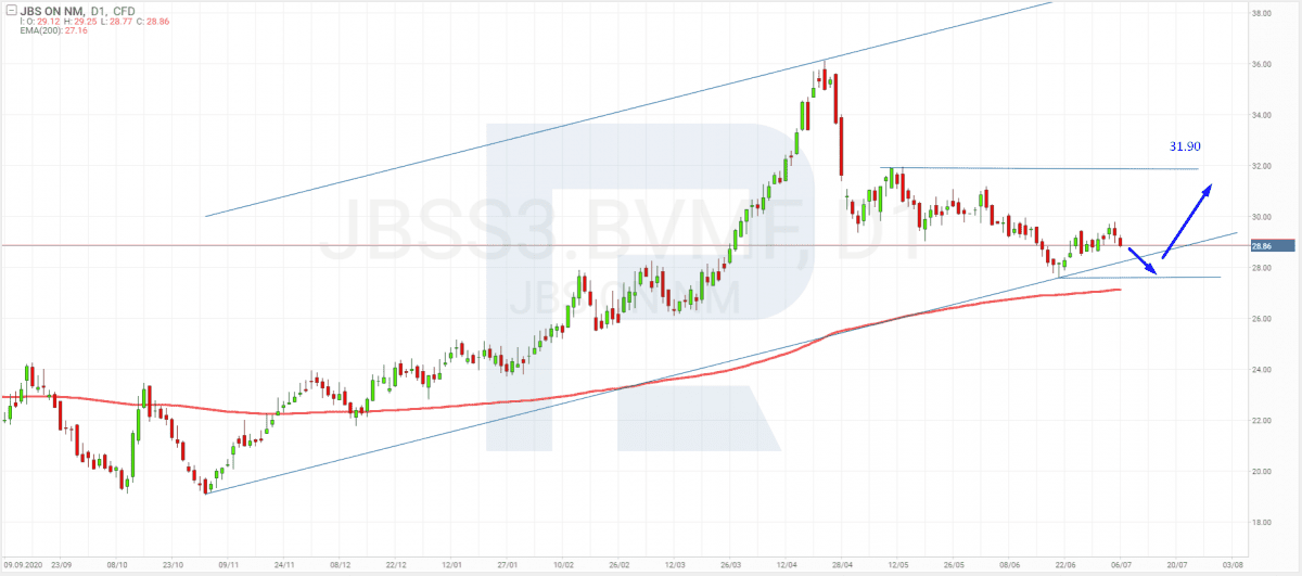 Brazilské akcie - JBS