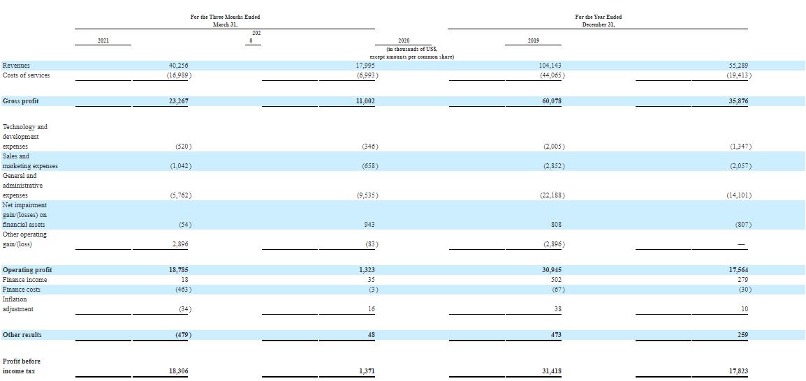 Finanční výkonnost DLocal Limited
