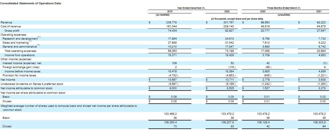 Finanční výkonnost Paymentus Holdings Inc.