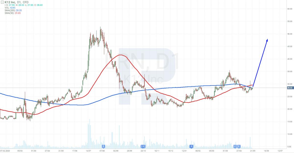 Graf společnosti Stride, Inc. (LRN)