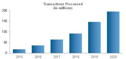 Počet transakcí Paymentus