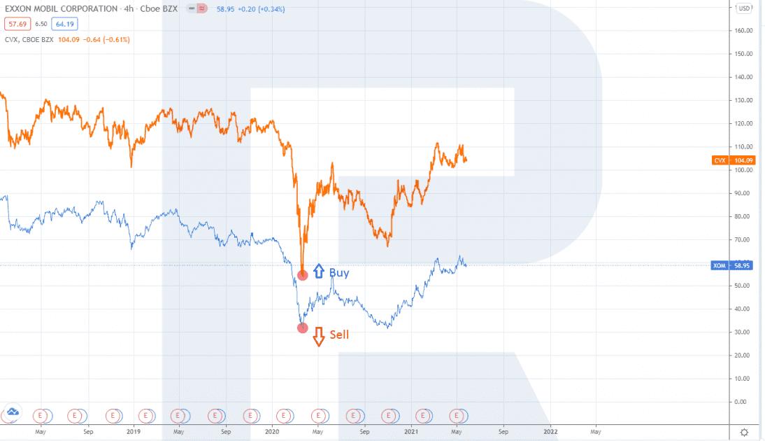 Příklad párového obchodování na akciovém trhu