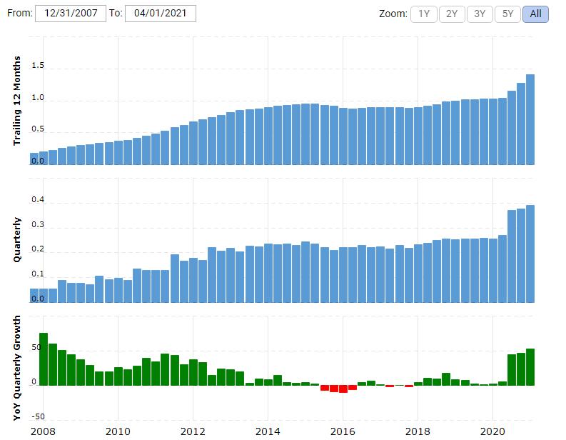 Růst tržeb společnosti Stride, Inc. (LRN)
