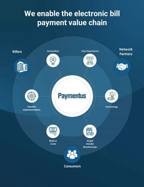 V čem podniká Paymentus