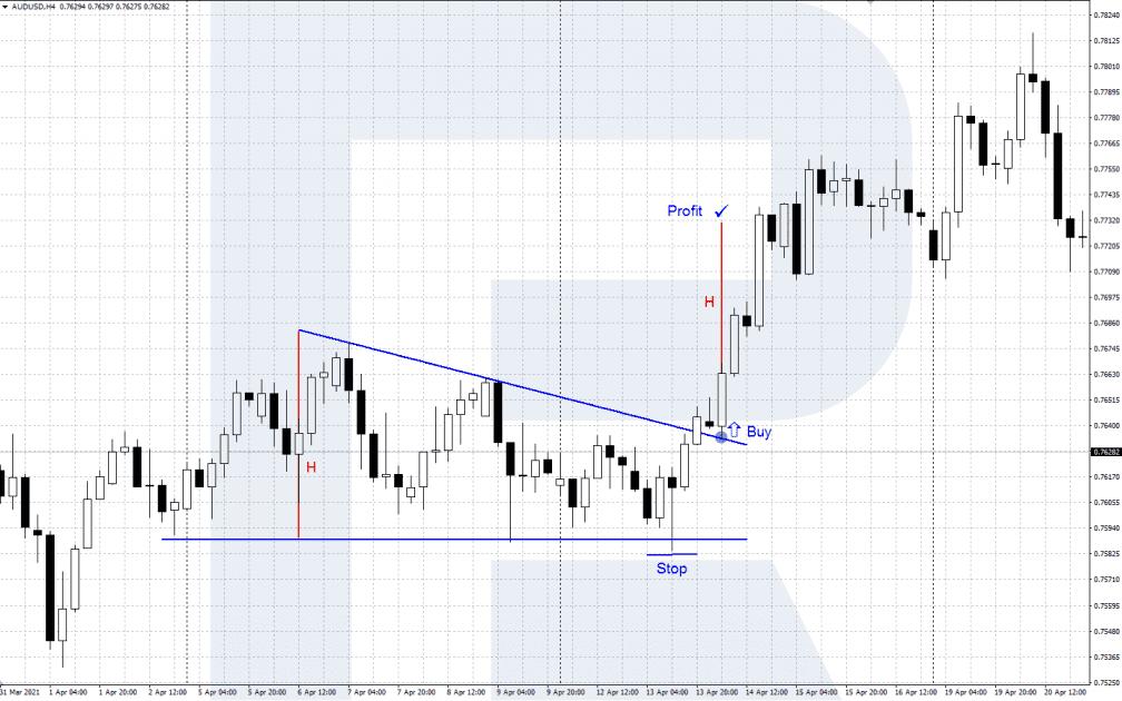 Trading AUD/USD podle technické analýzy