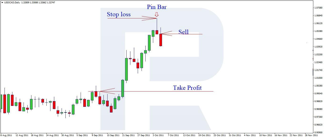 Cara Menggunakan Stop Loss, Take Profit, Pending Order