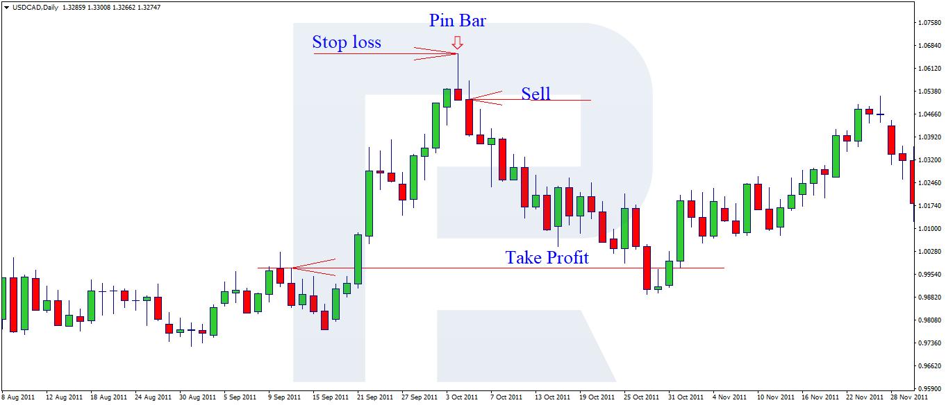 Stop Loss dan Take Profit, 2 Istilah Penting dalam Trading Forex