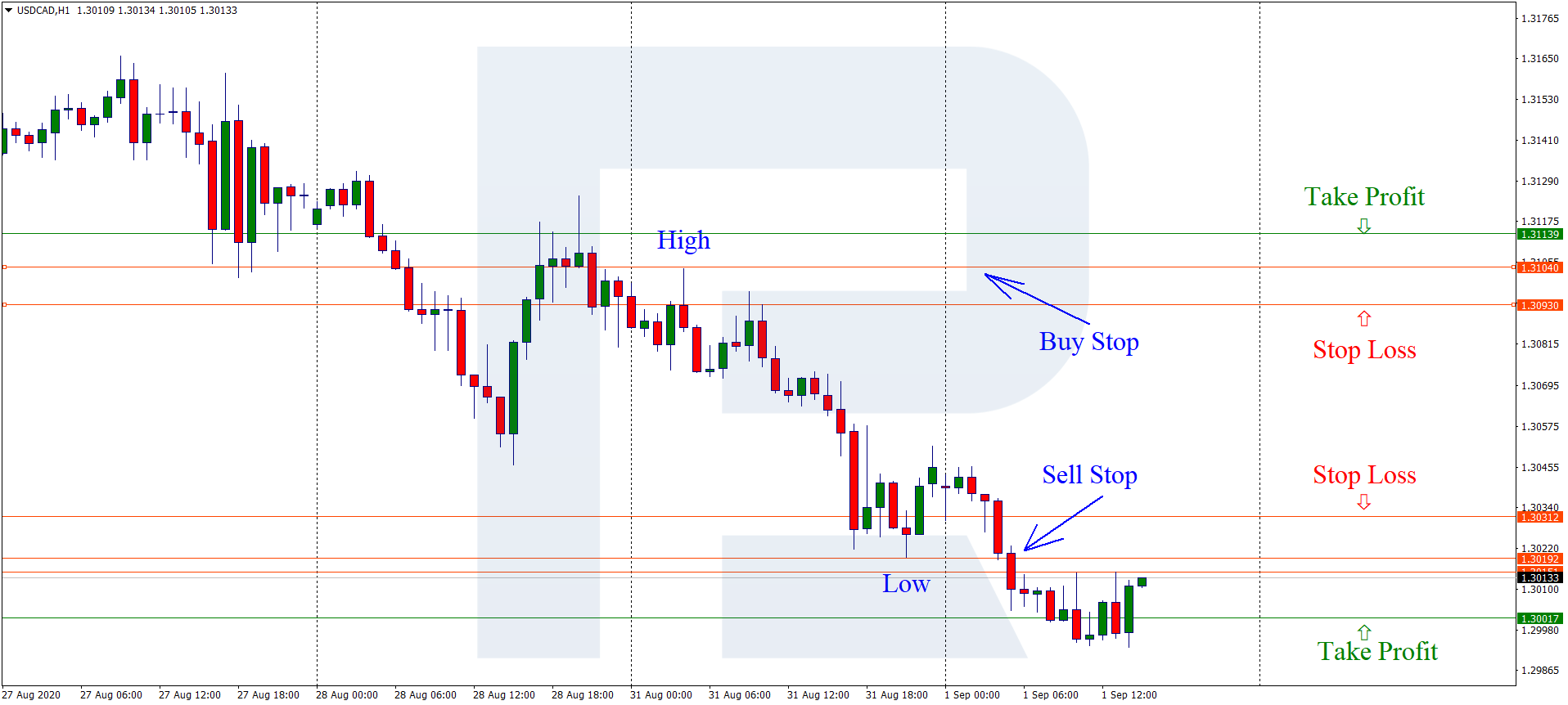 strategi perdagangan 10 pip