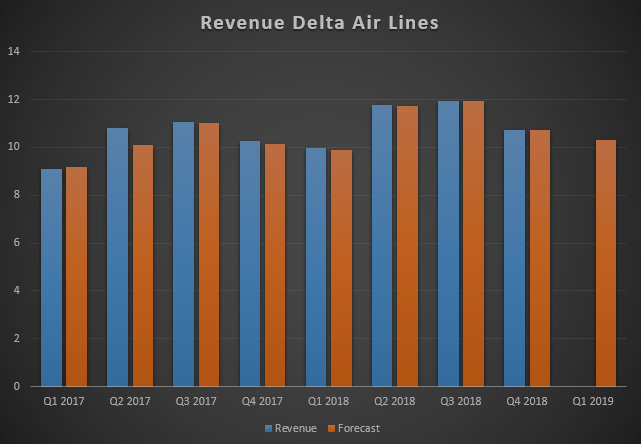 Доход Delta Air Lines за 2 года