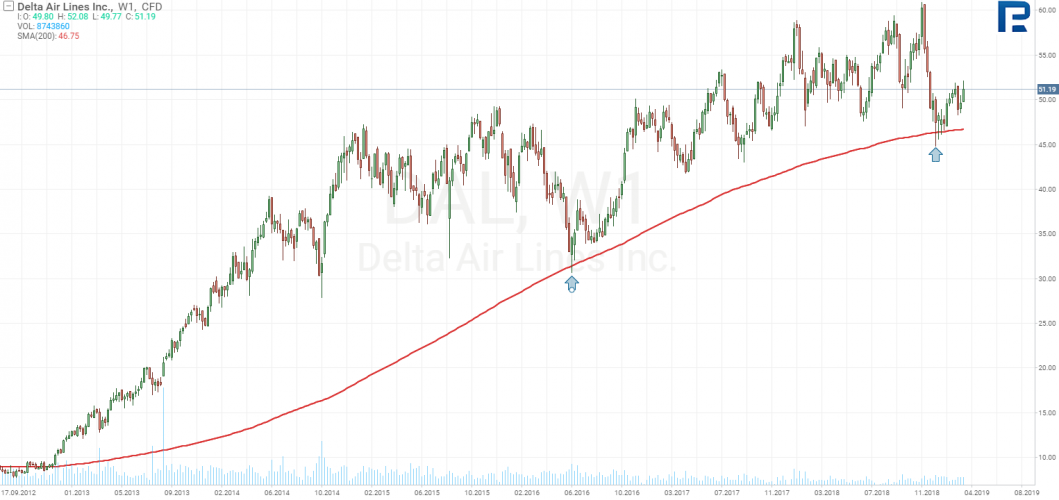 график акций Delta Air Lines