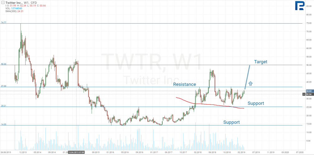 график Twitter Inc