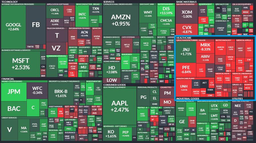 обзор американских акций
