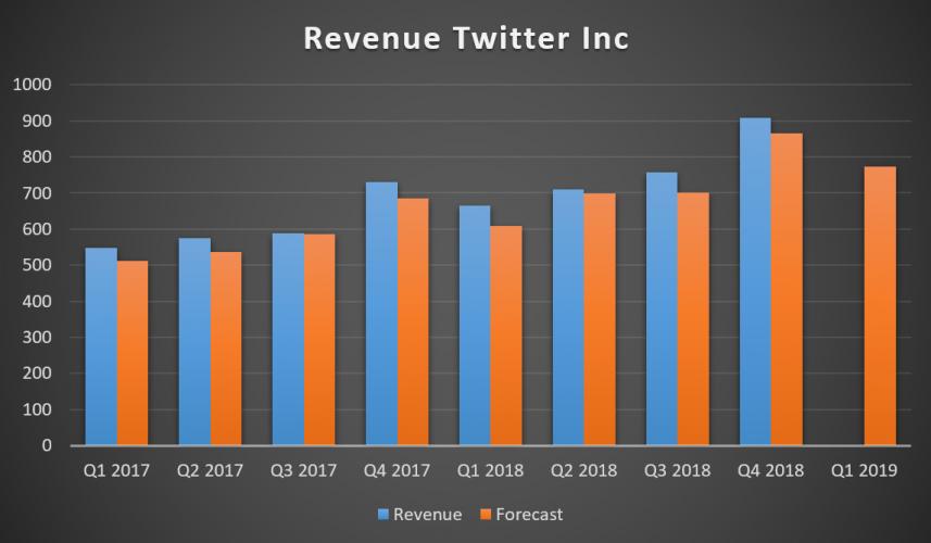 квартальный доход Twitter Inc