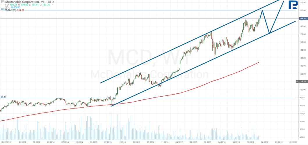 график акций макдональдс
