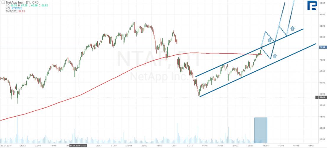 NetApp акции