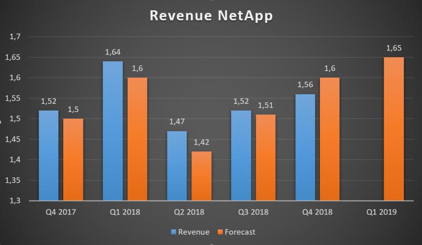 NetApp доходы