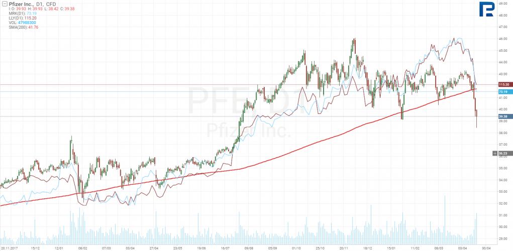 акции Pfizer