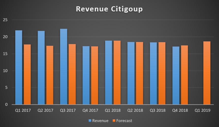 Квартальный доход Citigroup