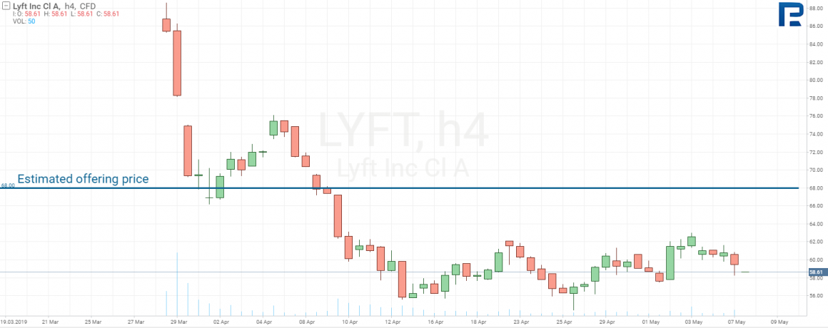 акции Lyft