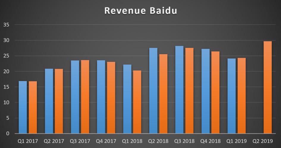 Показатели доходов Baidu