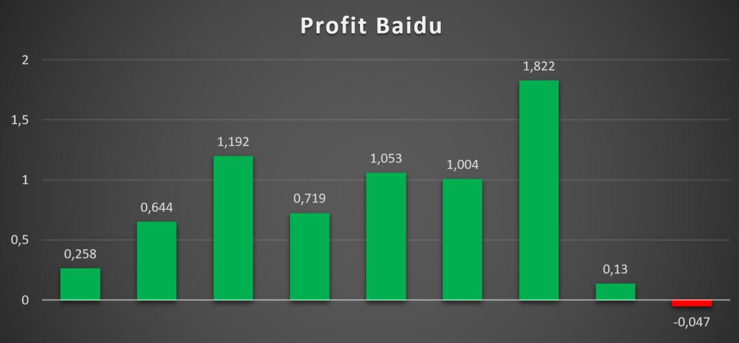Показатели прибыли Baidu