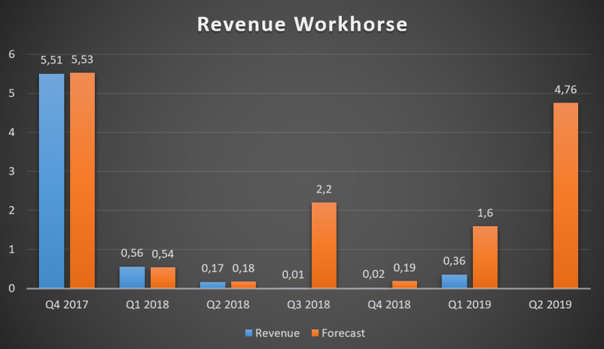 Workhorse Revenue