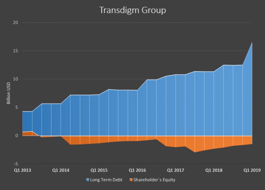 Соотношение собственного и заемного капитала Transdigm Group