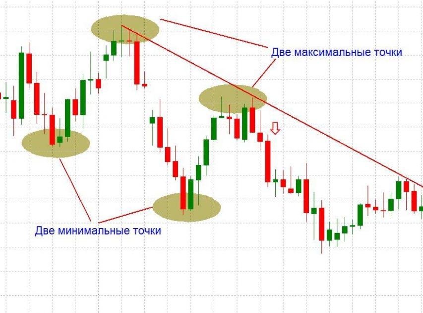 Пример формирования нисходящего тренда и построение линии тренда