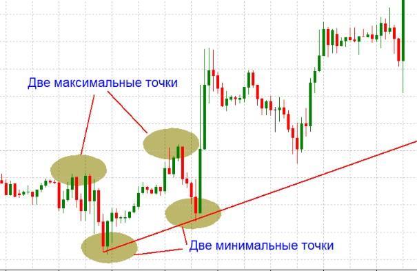 Пример формирования восходящего тренда и построения линии тренда.