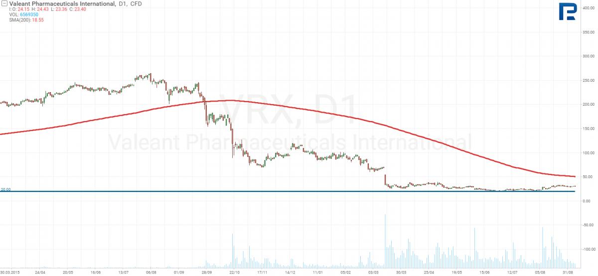 График акций Valeant Pharmaceuticals