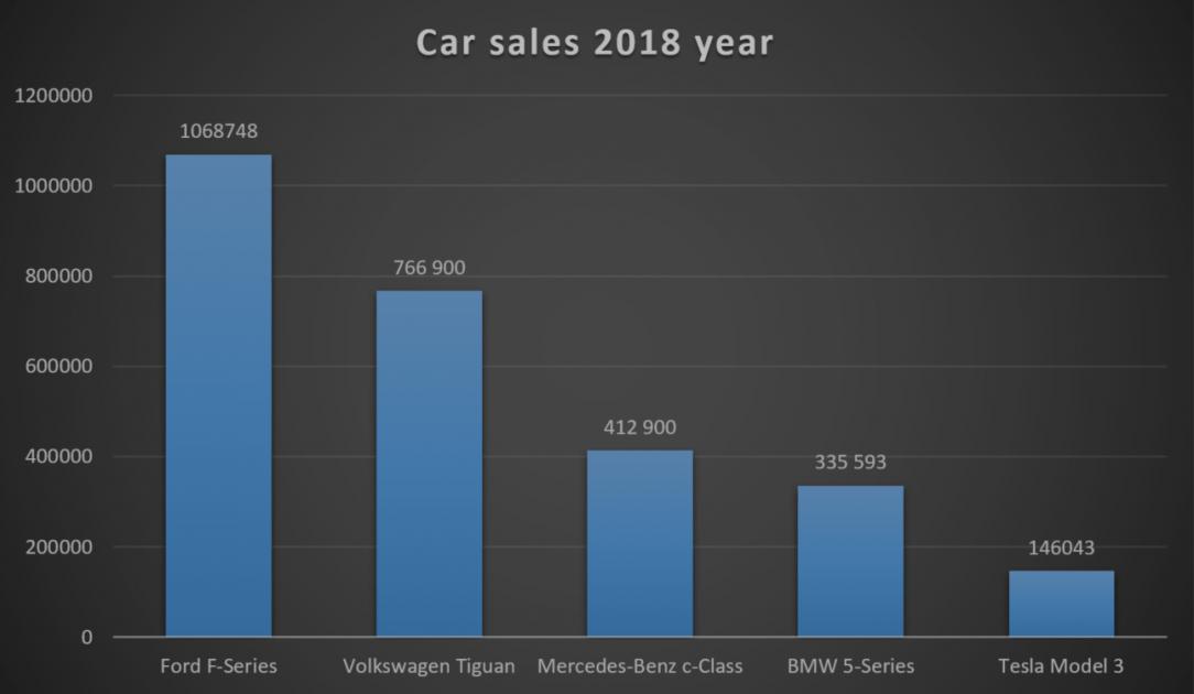 Car Seller 2018