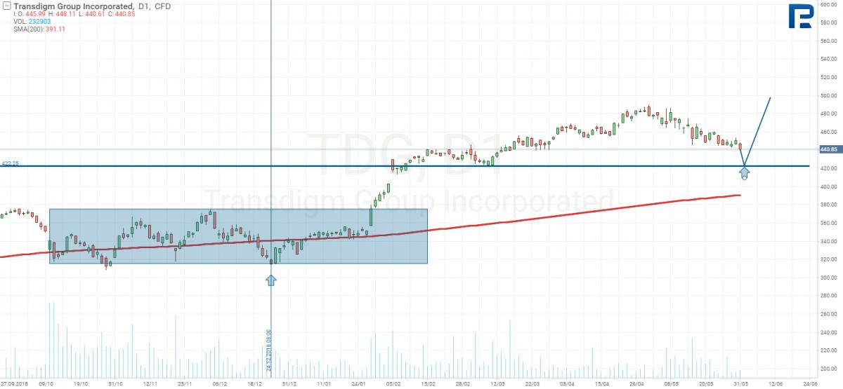 График акций Transdigm Group