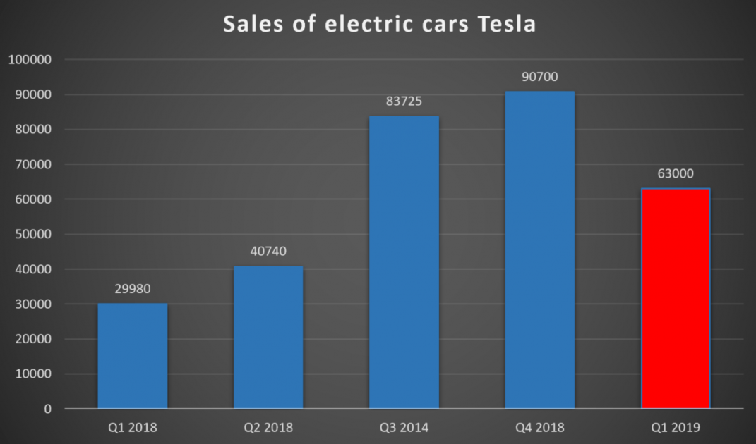 Sales of Tesla Electric Cars