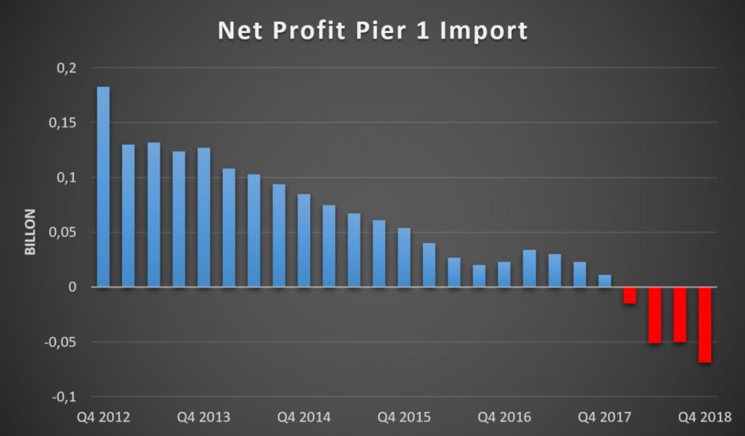 Pier 1 Import доходы