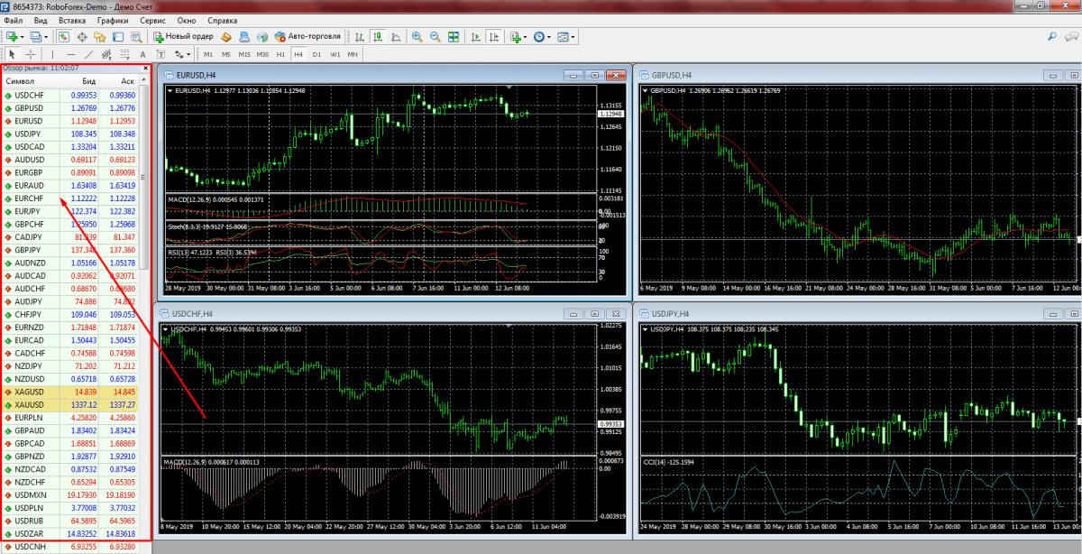 Обзор рынка MetaTrader 4