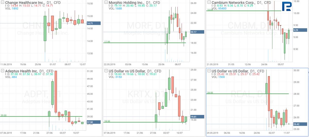IPO акций компаний