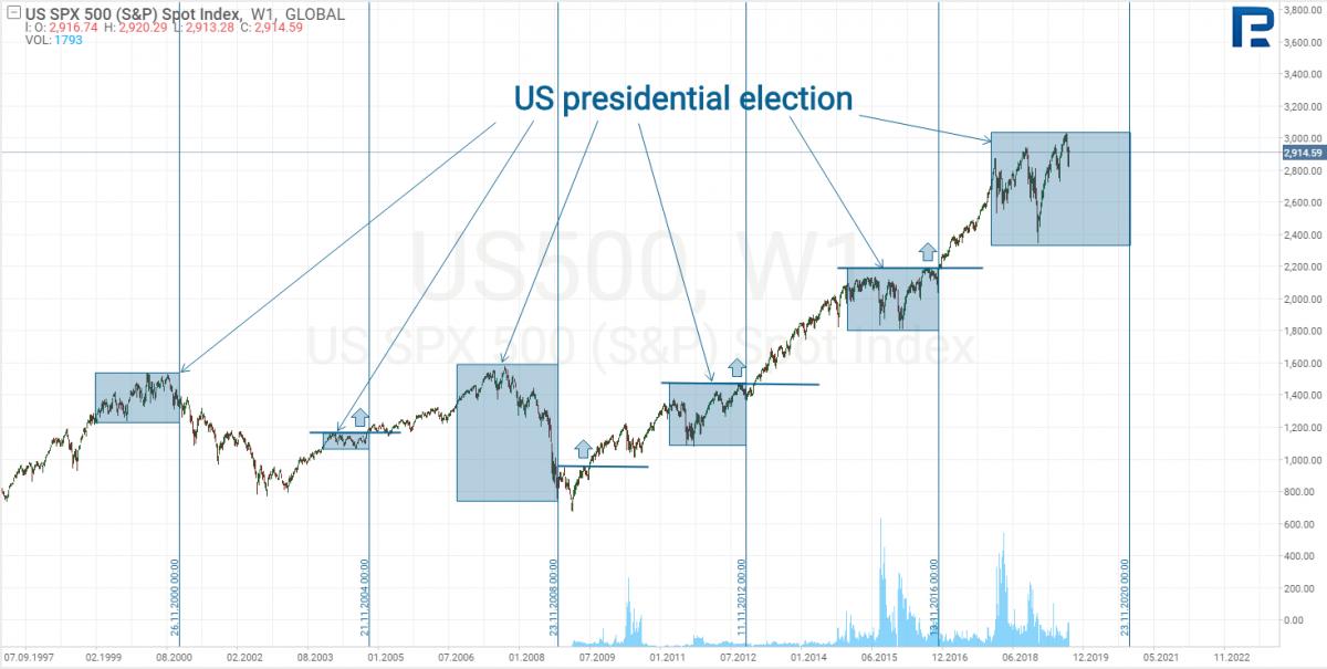 Рынок перед президентскими выборами
