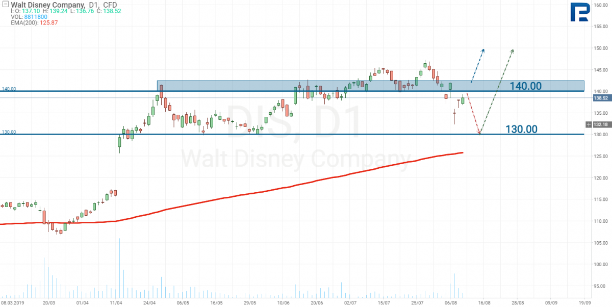 Walt Disney stocks tech analysis