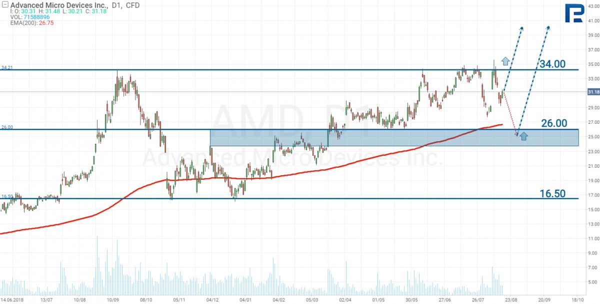 Технический анализ акций AMD